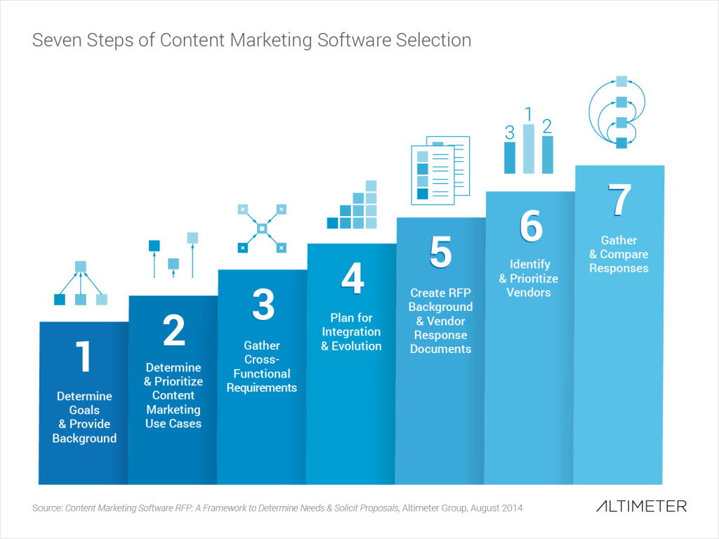 Content Marketing Software RFP A Framework To Determine Needs - Content marketing report template