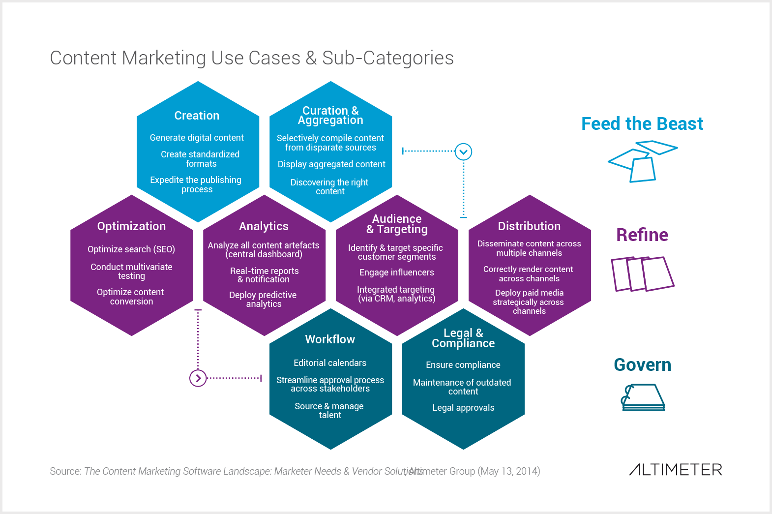 Content Marketing Use Cases & Sub-Categories