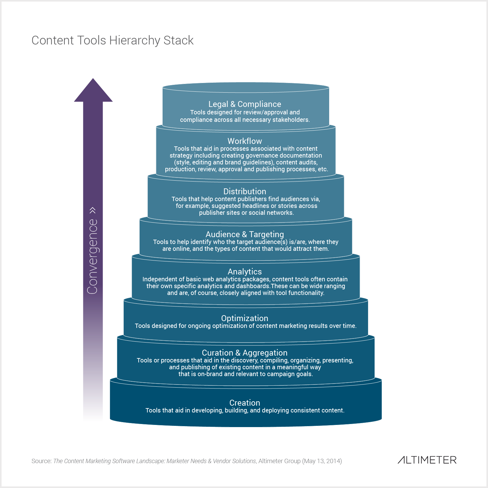 Content Tools Hierarchy Stack