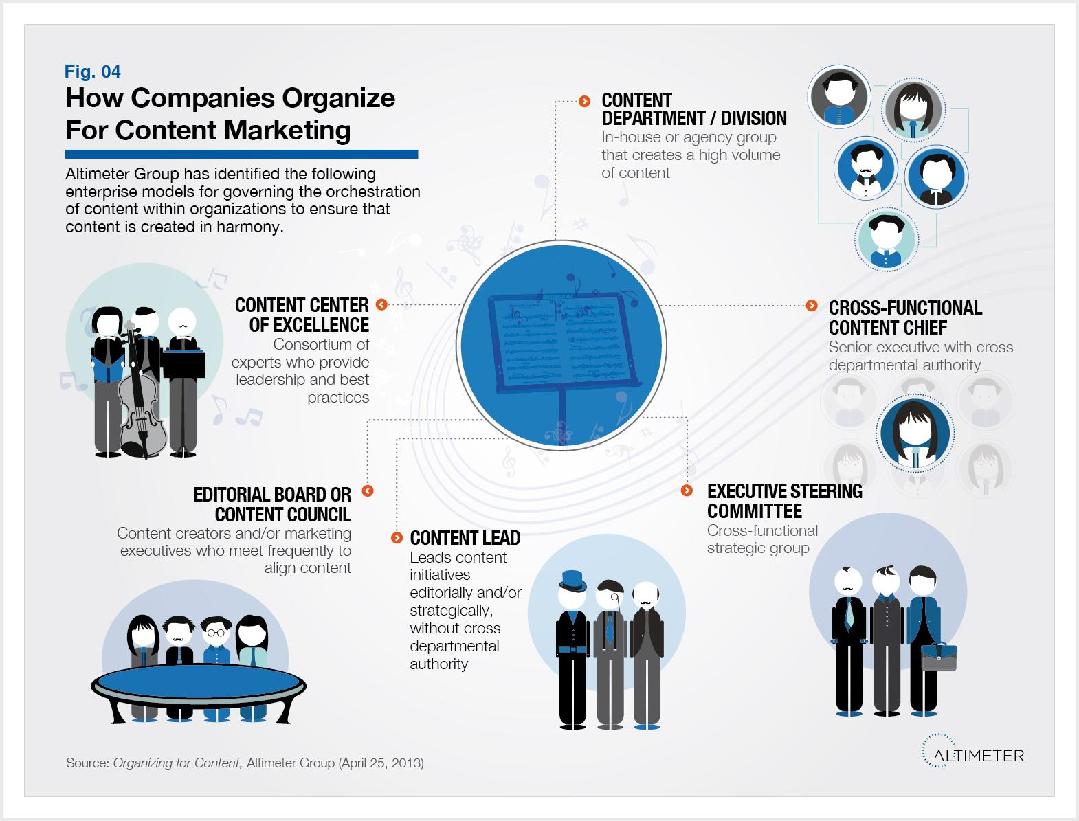 How Companies Organize for Content Marketing