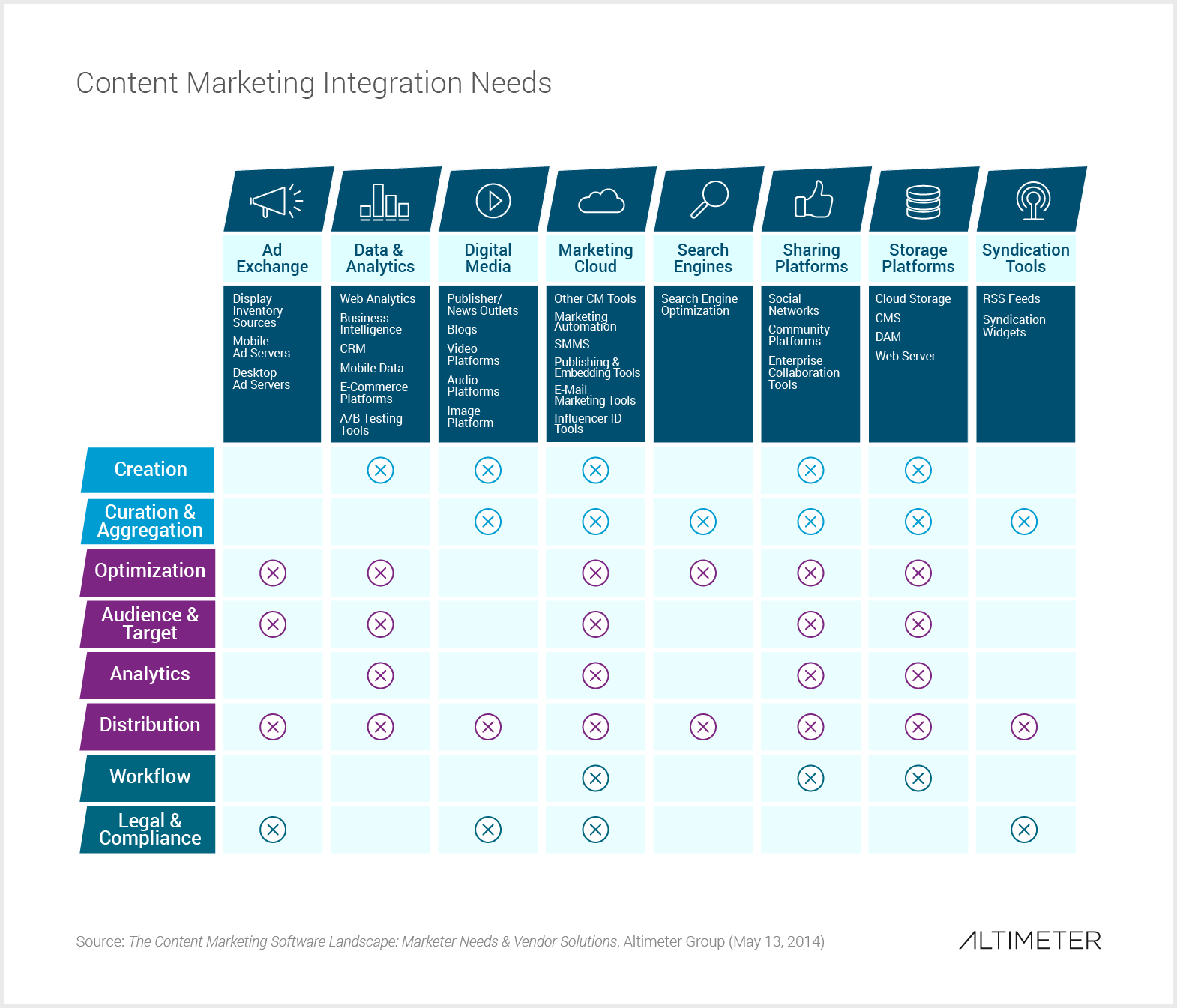 Content Marketing Software Integration Needs