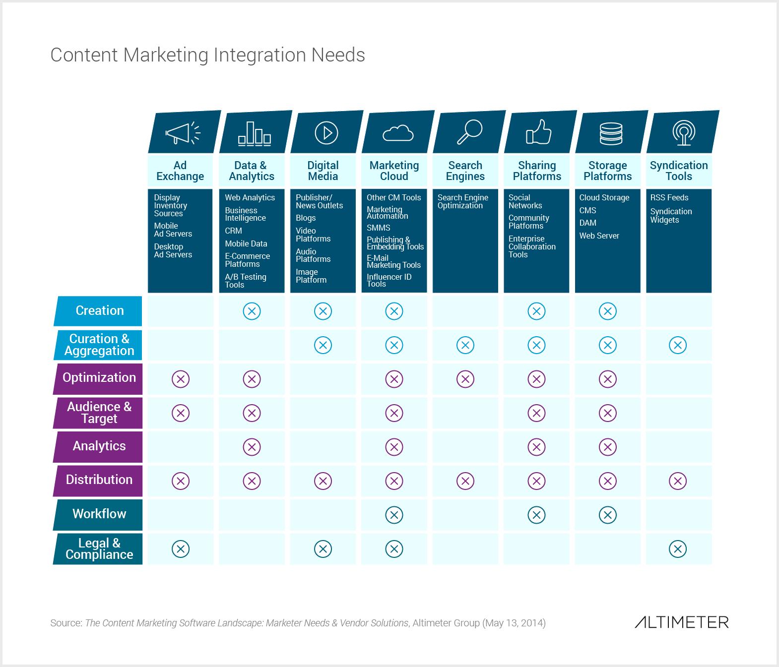 Content Marketing Software Integration Needs