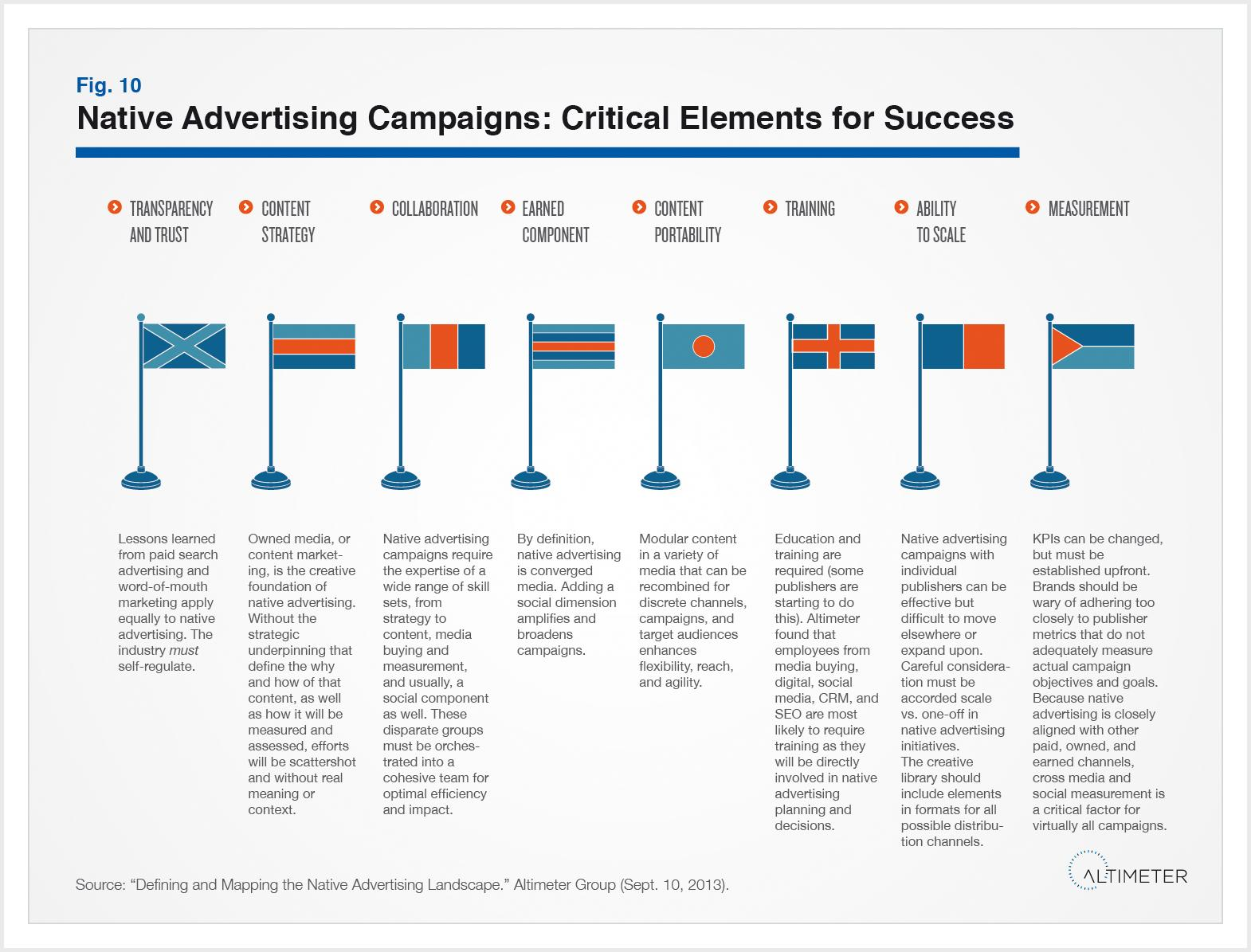 Native Advertising Campaign Success Elements